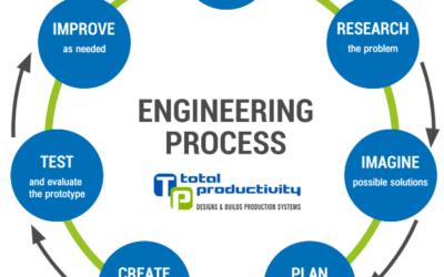 TP Concept Studie voorziet in alle gestelde doelen
