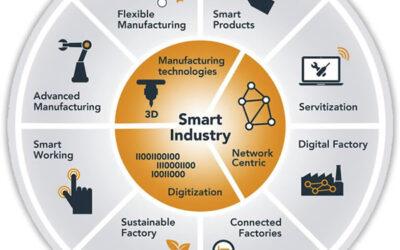 TNO en Total Productivity werken samen aan de fabriek van de toekomst
