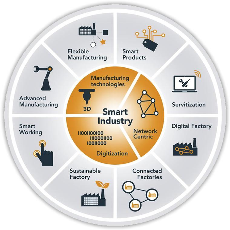 Innovatieprogramma Fabriek van de Toekomst
