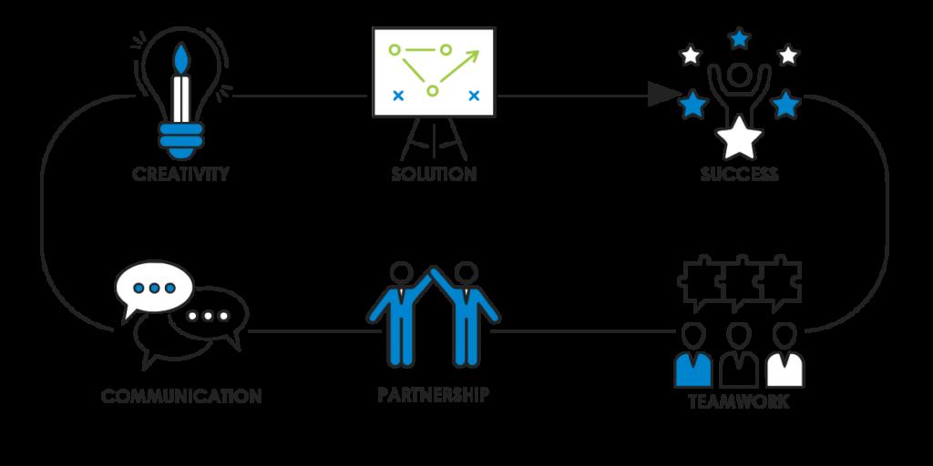 De kracht van samenwerking, partnership als succesfactor